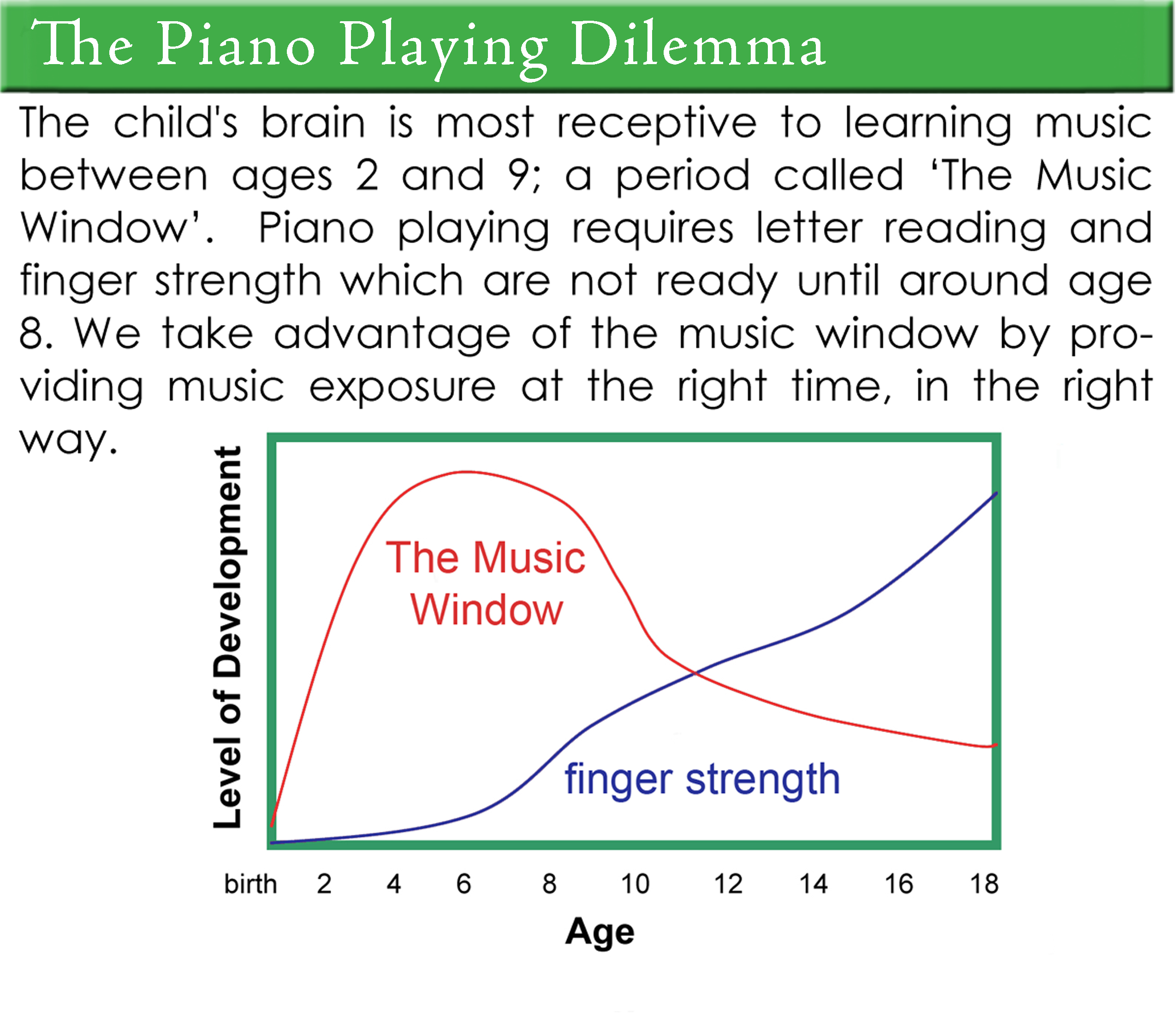 The Piano Playing Dilemma